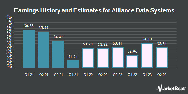 Earnings by Quarter for Alliance Data Systems (NYSE:ADS)