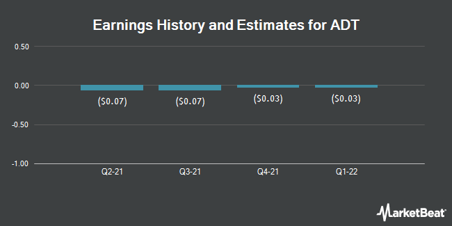 Earnings by Quarter for ADT Corp (NYSE:ADT)