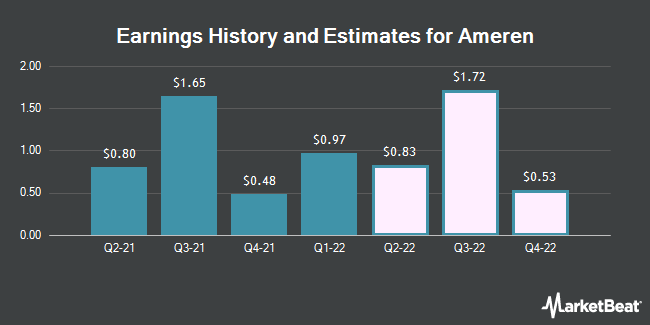 Earnings by Quarter for Ameren Corp (NYSE:AEE)