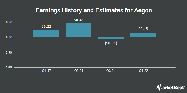 Earnings by Quarter for Aegon NV (NYSE:AEG)
