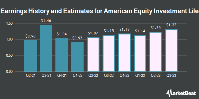 Earnings by Quarter for American Equity Investment Life Holding (NYSE:AEL)