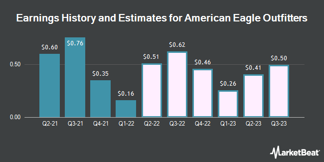 Earnings History and Estimates for American Eagle Outfitters (NYSE:AEO)