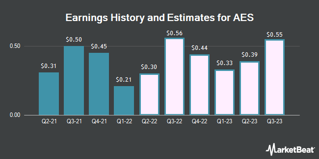 Earnings History and Estimates for AES (NYSE:AES)