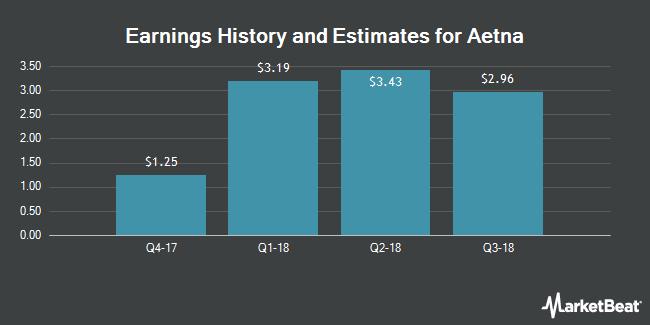 Earnings by Quarter for Aetna (NYSE:AET)