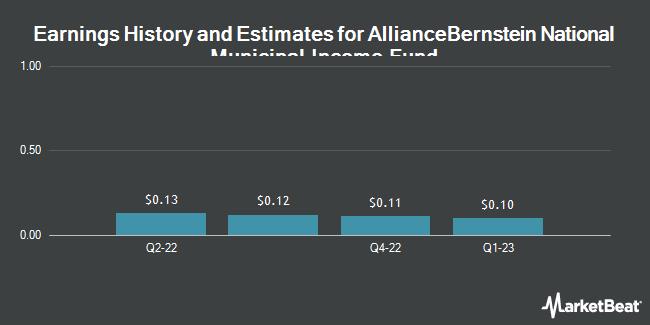Earnings by Quarter for AllianceBernstein Natnl Muncpl Incm Fnd. (NYSE:AFB)