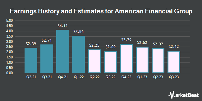 Earnings History and Estimates for American Financial Group (NYSE:AFG)