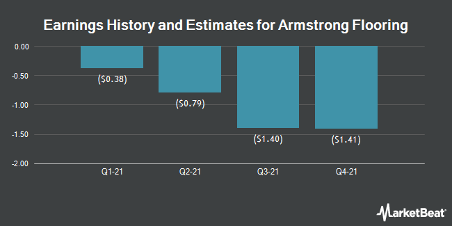 Earnings History and Estimates for Armstrong Flooring (NYSE:AFI)