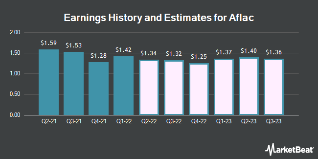 Earnings History and Estimates for AFLAC (NYSE:AFL)
