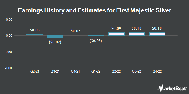 Earnings History and Estimates for First Majestic Silver (NYSE:AG)