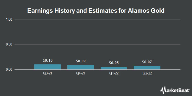 Earnings by Quarter for Alamos Gold Inc (US) (NYSE:AGI)