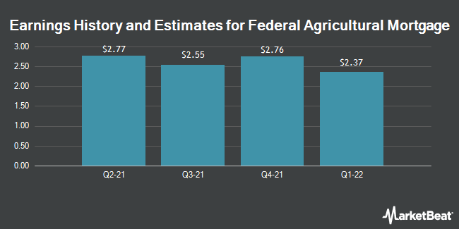 Earnings by Quarter for Federal Agricultural Mortgage Corporation (NYSE:AGM)