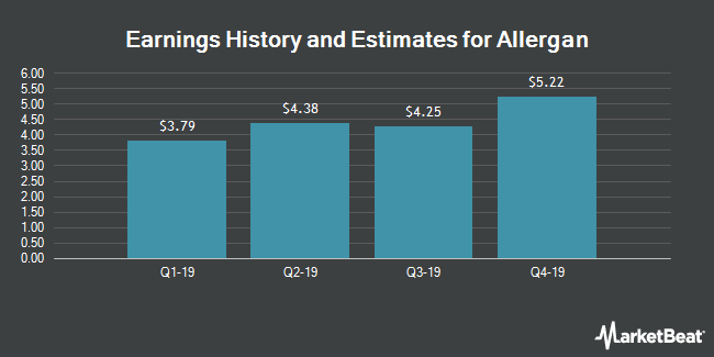 Earnings History and Estimates for Allergan (NYSE:AGN)