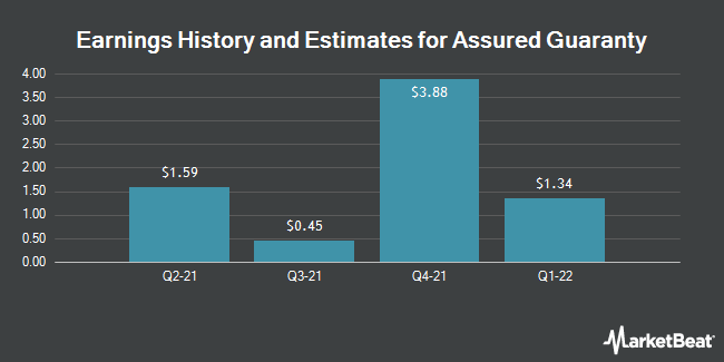 Earnings by Quarter for Assured Guaranty (NYSE:AGO)