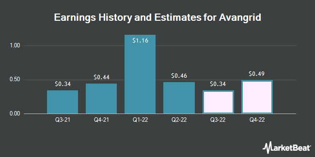 Earnings History and Estimates for Avangrid (NYSE:AGR)