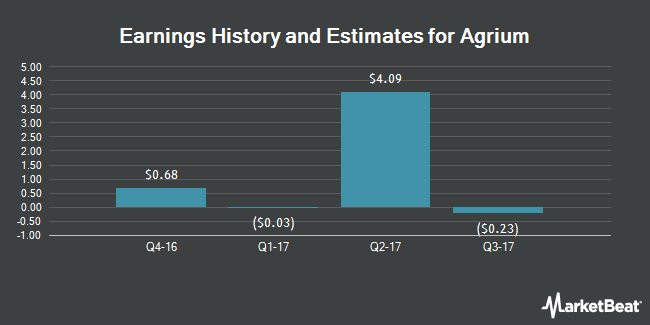 Earnings by Quarter for Agrium (NYSE:AGU)