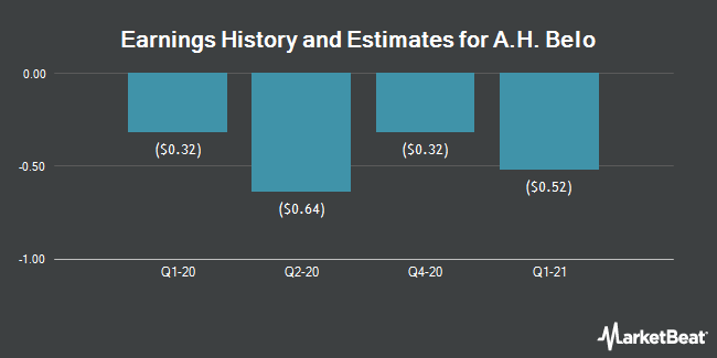 Earnings by Quarter for A.H. Belo Corporation (NYSE:AHC)