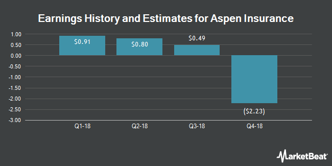 Earnings by Quarter for Aspen Insurance Holdings Limited (NYSE:AHL)