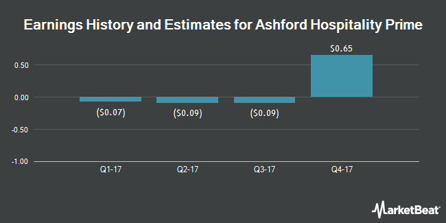 Earnings by Quarter for Ashford Hospitality Prime (NYSE:AHP)