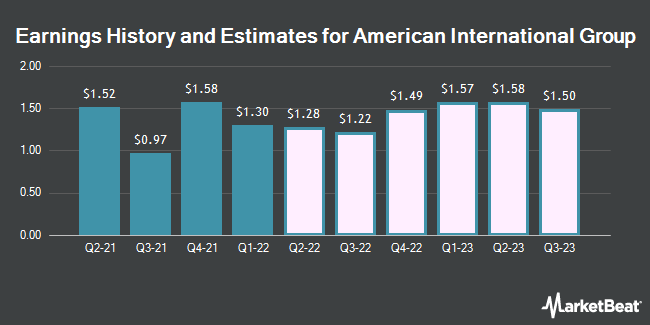 Earnings by Quarter for American International Group (NYSE:AIG)
