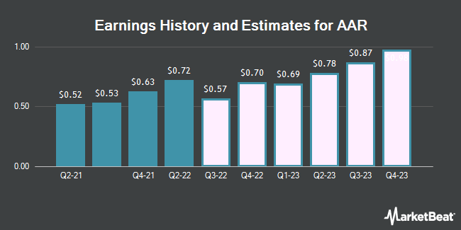 Earnings History and Estimates for AAR (NYSE:AIR)
