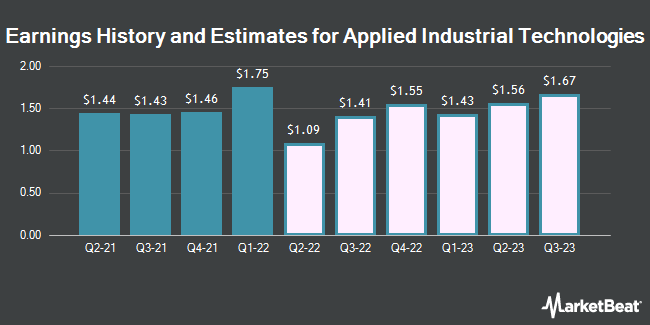 Earnings History and Estimates for Applied Industrial Technologies (NYSE:AIT)