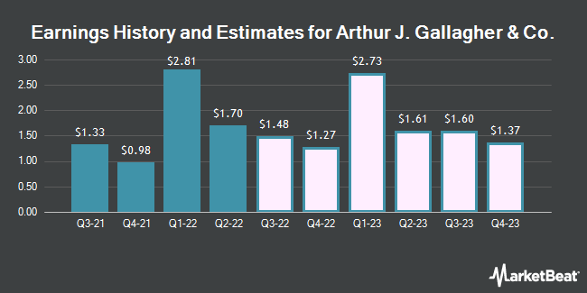 Earnings History and Estimates for Arthur J. Gallagher & Co. (NYSE:AJG)