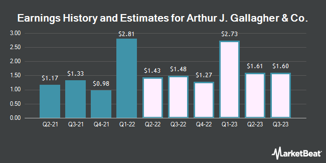 Earnings History and Estimates for Arthur J Gallagher & Co (NYSE:AJG)