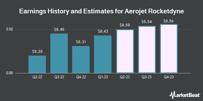 Earnings History and Estimates for Aerojet Rocketdyne (NYSE:AJRD)
