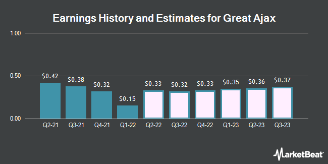 Earnings History and Estimates for Great Ajax (NYSE:AJX)