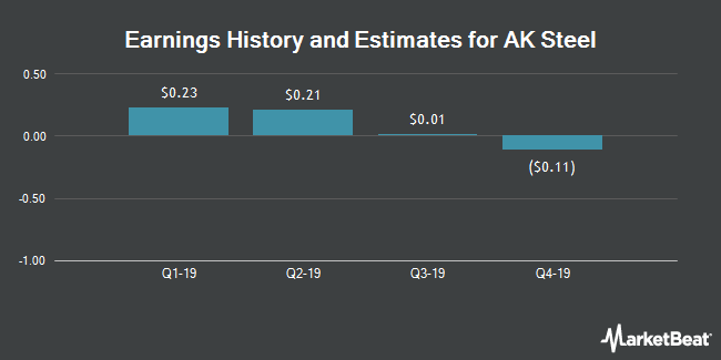 Earnings by Quarter for AK Steel Holding (NYSE:AKS)