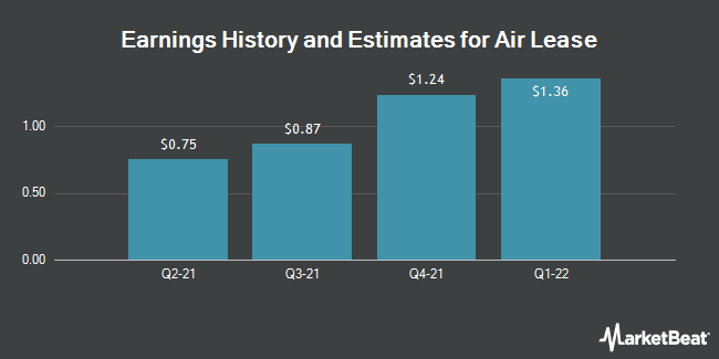 Earnings History and Estimates for Air Lease (NYSE:AL)