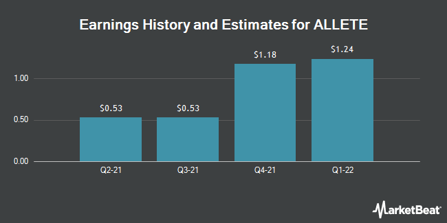 Earnings by Quarter for Allete (NYSE:ALE)