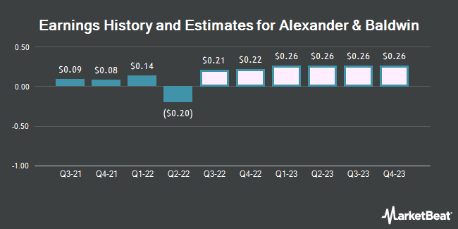 Earnings by Quarter for Alexander & Baldwin (NYSE:ALEX)