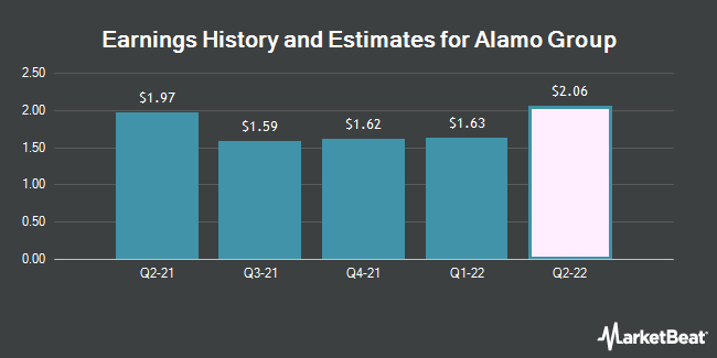 Earnings by Quarter for Alamo Group (NYSE:ALG)