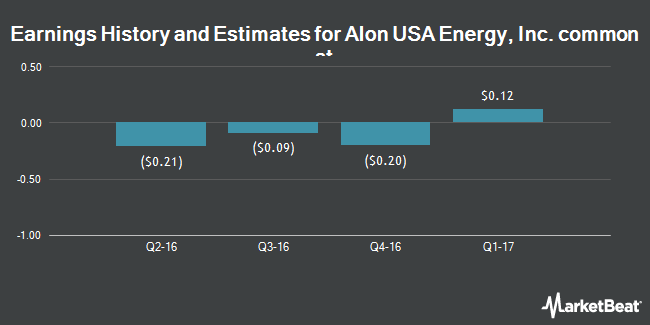 Earnings by Quarter for Alon USA Energy (NYSE:ALJ)