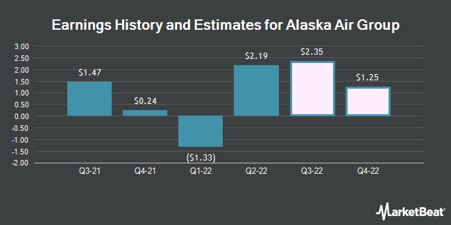 Earnings History and Estimates for Alaska Air Group (NYSE:ALK)