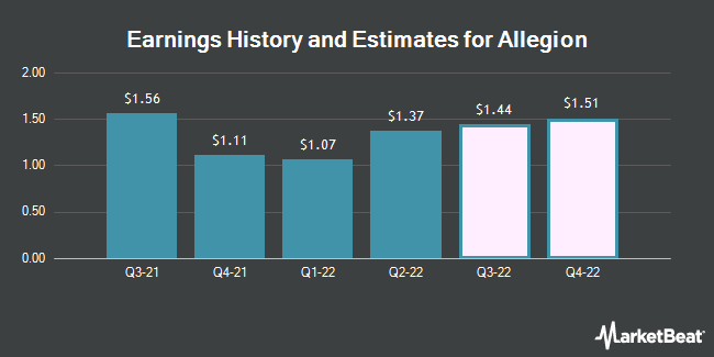 Earnings History and Estimates for Allegion (NYSE:ALLE)
