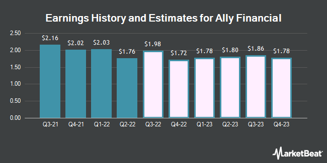 Earnings by Quarter for Ally Financial (NYSE:ALLY)
