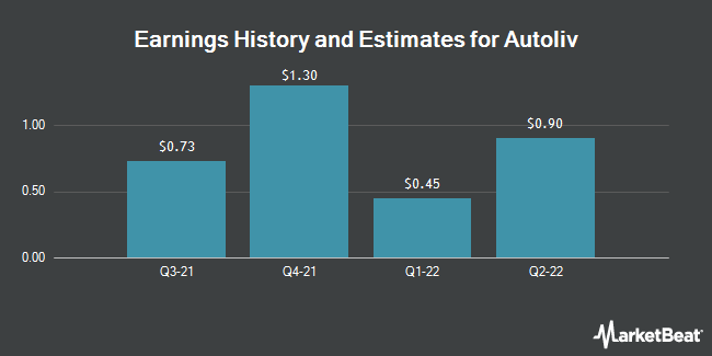 Earnings History and Estimates for Autoliv (NYSE:ALV)