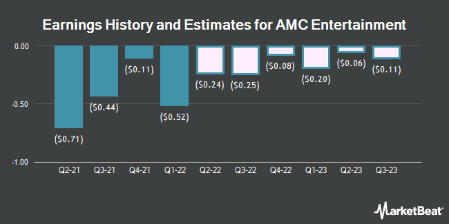 Earnings History and Estimates for AMC Entertainment (NYSE:AMC)