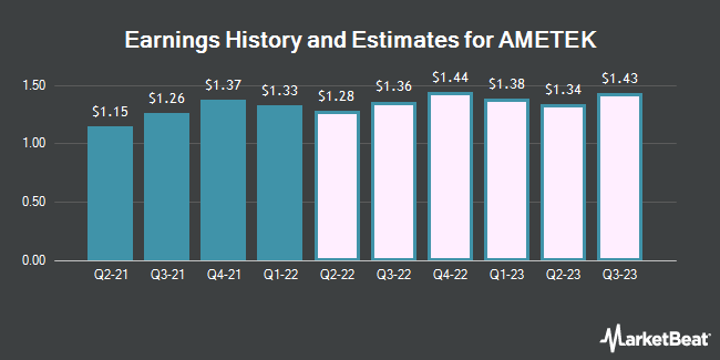 Earnings by Quarter for AMTEK (NYSE:AME)