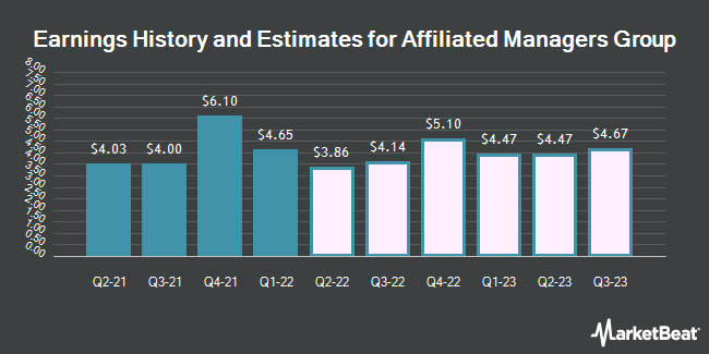 Earnings History and Estimates for Affiliated Managers Group (NYSE:AMG)