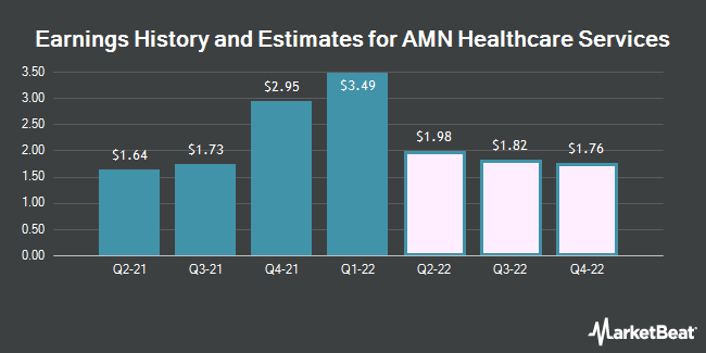 Earnings History and Estimates for AMN Healthcare Services (NYSE:AMN)