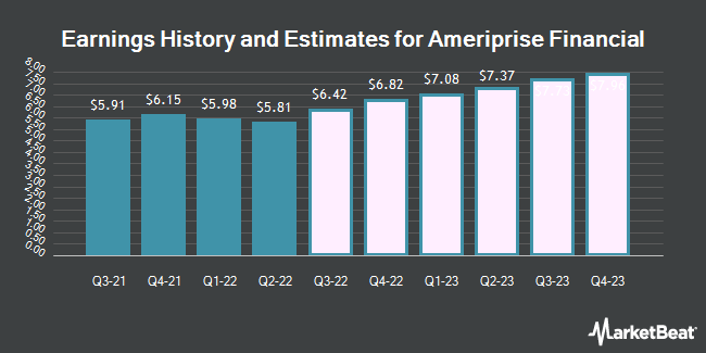 Earnings History and Estimates for Ameriprise Financial (NYSE:AMP)