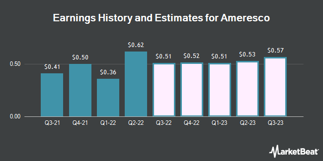 Earnings History and Estimates for Ameresco (NYSE:AMRC)
