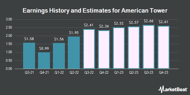 Earnings History and Estimates for American Tower (NYSE:AMT)