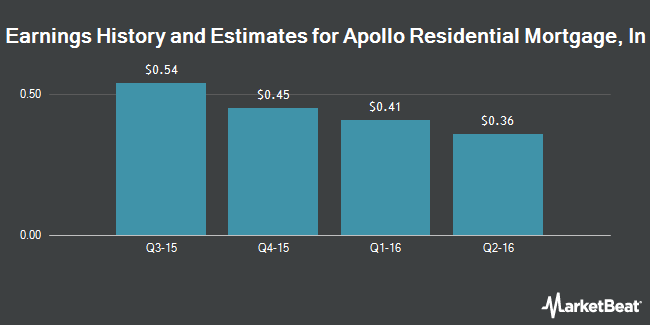 Earnings by Quarter for Apollo Residential Mortgage (NYSE:AMTG)