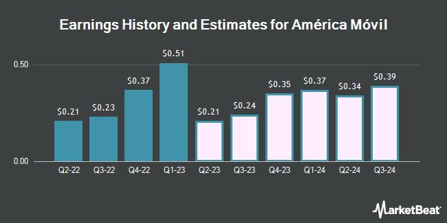 Earnings by Quarter for America Movil, S.A.B. de C.V. (NYSE:AMX)