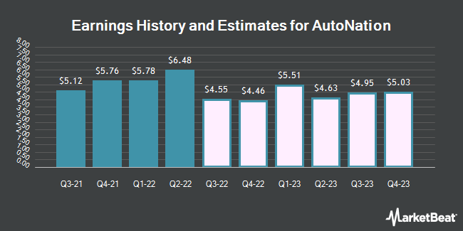 Earnings History and Estimates for AutoNation (NYSE:AN)