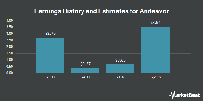 Earnings History and Estimates for Andeavor (NYSE:ANDV)